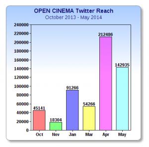 #opencinema Twitter reach 2013/14